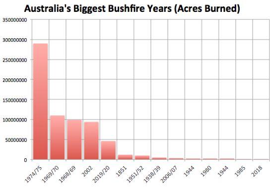 Aussiefires